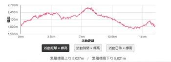日光白根山・男体山「白根山ぐるっとひと回り。」 I 無料登山地図のYAMAP - https___yamap.co.jp_activity_164867.jpg